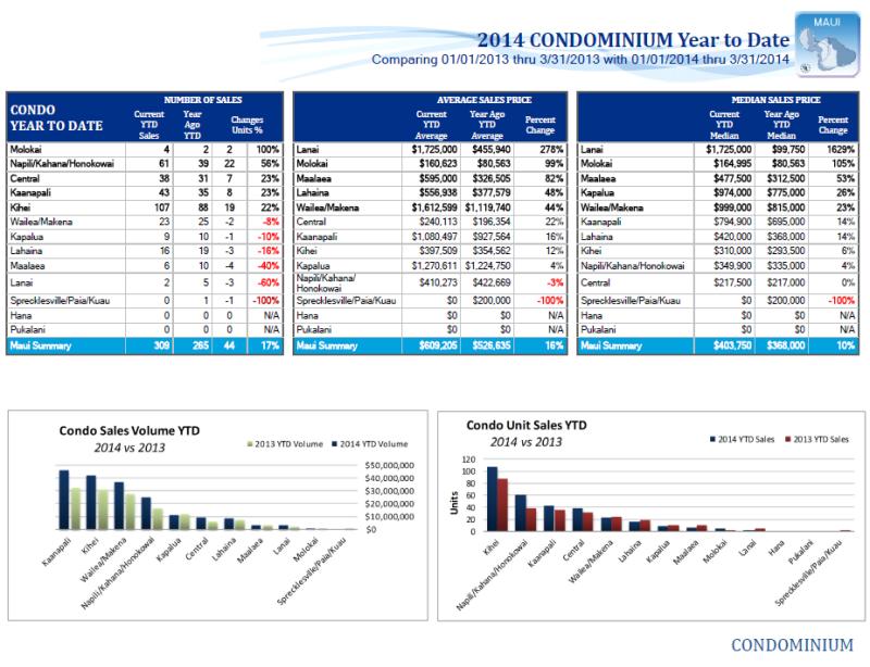 Maui Real Estate YTD Condos 2014