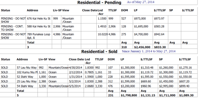Launiupoko Cpr'd properties sold and pending