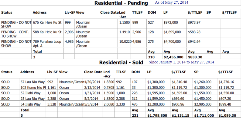 Launiupoko Cpr'd properties sold and pending