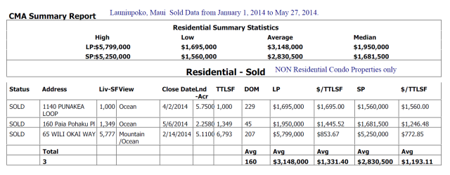 Launiupoko homes sold -NON Cpr'd property