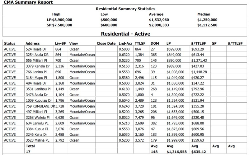 Maui Meadows Active Listings as of May 18, 2014