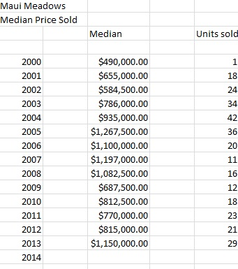 Maui Meadows Median Sold Prices and Unit Sold Since 2002-2013