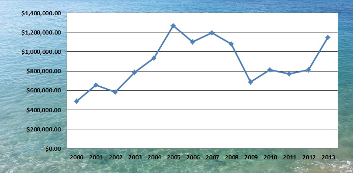 Maui Meadows Median Price Sold graph from 2000-2013