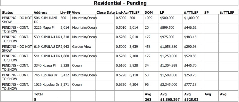 Maui Meadows Residential Properties under Contract as of May 18, 2014