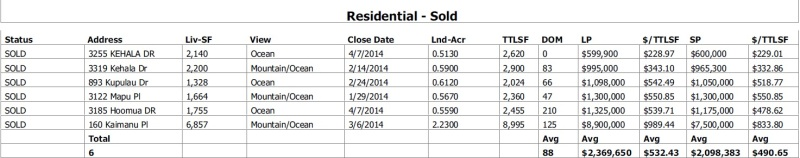 Maui Meadows Residential Properties SOLD since January 2014
