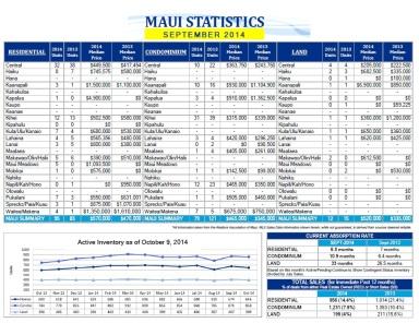 Maui real estate report september 2014