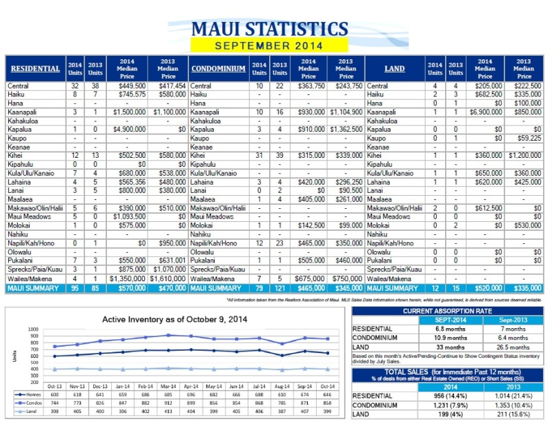 Maui real estate report september 2014