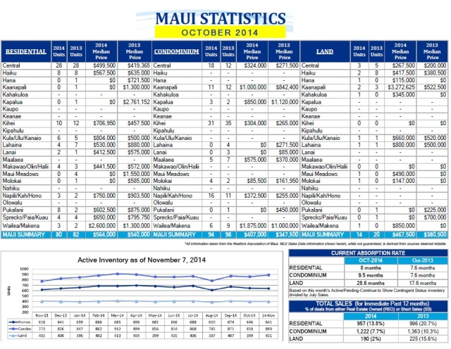 Maui Real Estate Report ~ October 2014