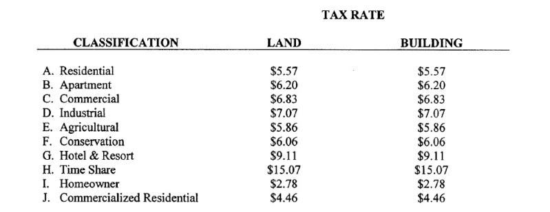 Maui County 2014 Real Property Tax Classification