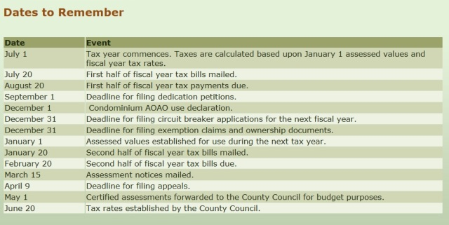 Maui County Real Property tax dates to remember