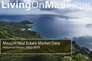 Maui Real Estate Market Data Historical Values