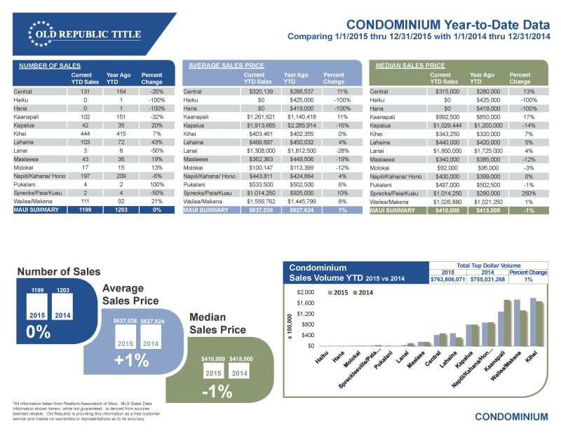 Maui Real Estate 2015 Condominium Report