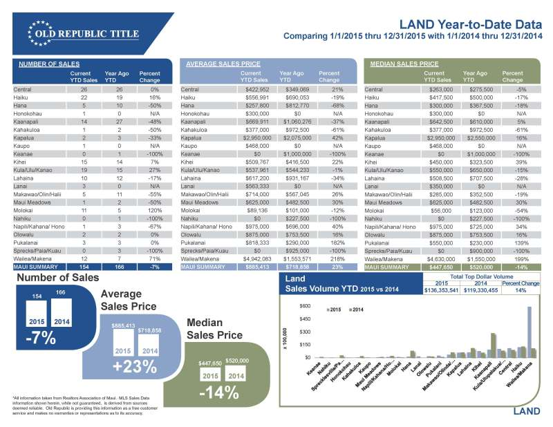 Maui Real Estate 2015 Land Report