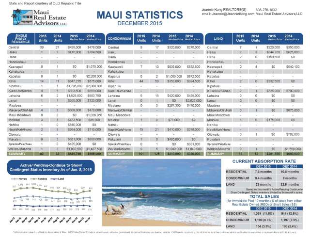 Maui Real Estate December 2015 Report and Statistics