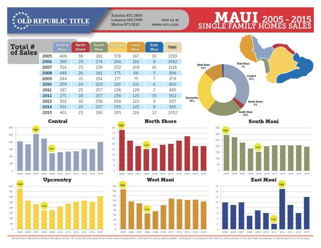 Maui Real Estate Ten Year Review 2005-2015_Page_1