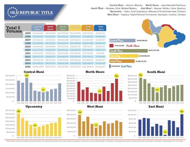 Maui Real Estate Ten Year Review 2005-2015_Page_2