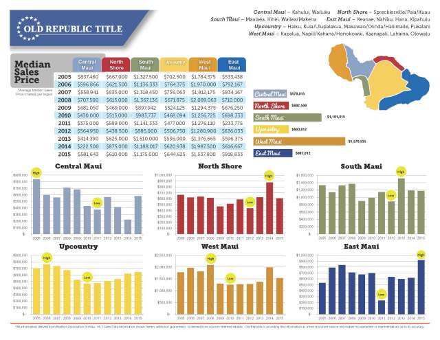Maui Real Estate Ten Year Review 2005-2015