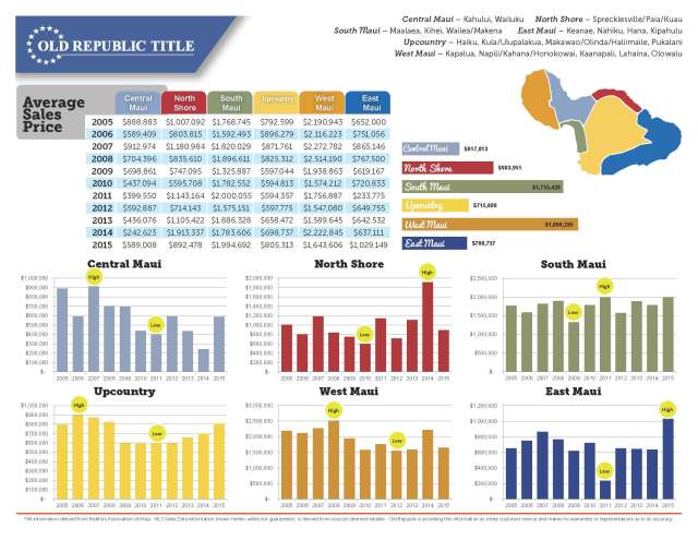 Maui Real Estate Ten Year Review 2005-2015_Page_4