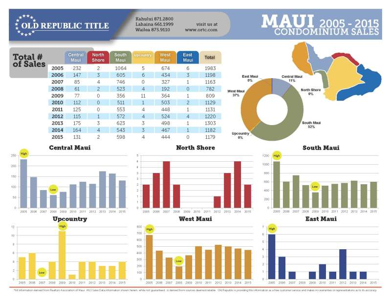 Maui Real Estate Ten Year Review Condos 2005-2015_Page_1