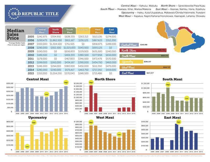 Maui Real Estate Ten Year Review Condos 2005-2015_Page_3