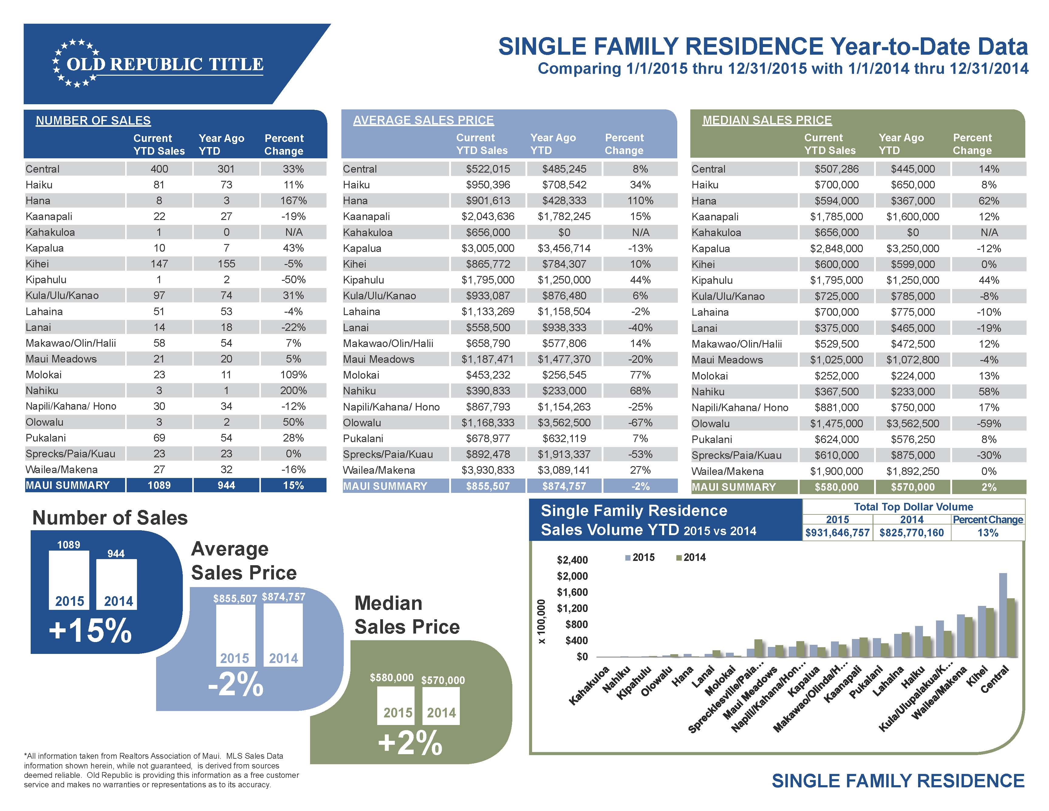 Maui real estate single family homes 2015 year end