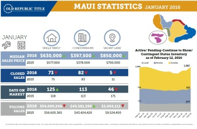 Maui Real Estate Statistics January 2016