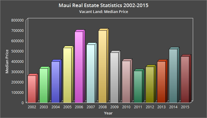 maui real estate 2002-2015 vacant land