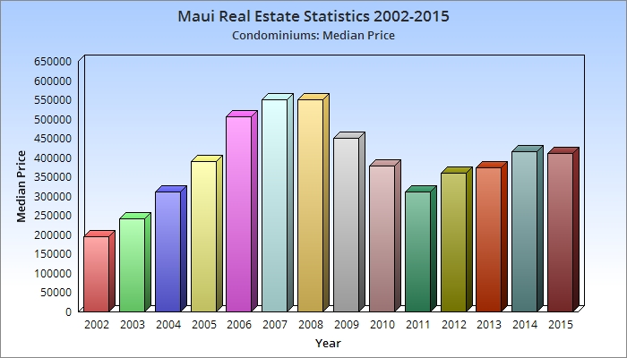 Maui real estate trends condominiums