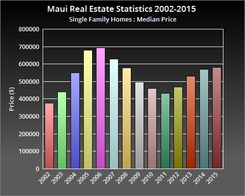 Maui real estate statistics trends